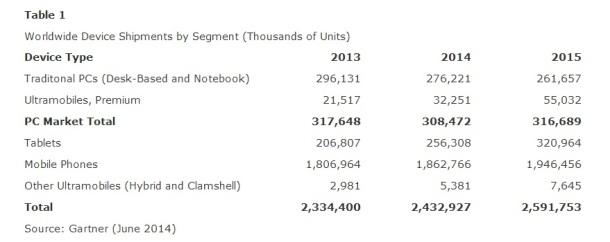 Worldwide-PC-Tablet-Smartphone-Shipments-2013-2014-2015-Gartner-June-2014