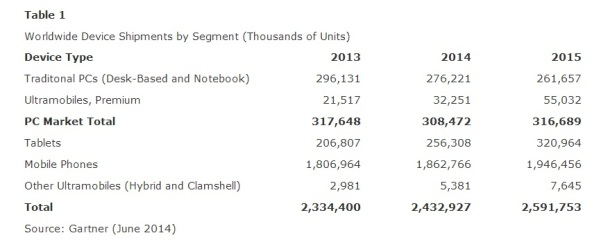 Worldwide-PC-Tablet-Smartphone-Shipments-2013-2014-2015-Gartner-June-2014