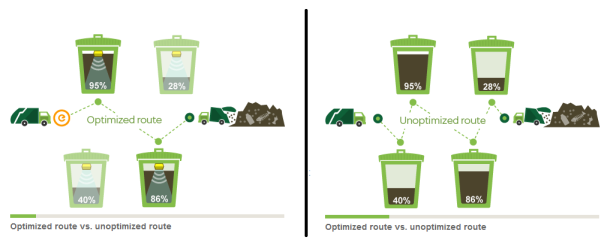 Enevo-optimized-versus-unoptimized-routes