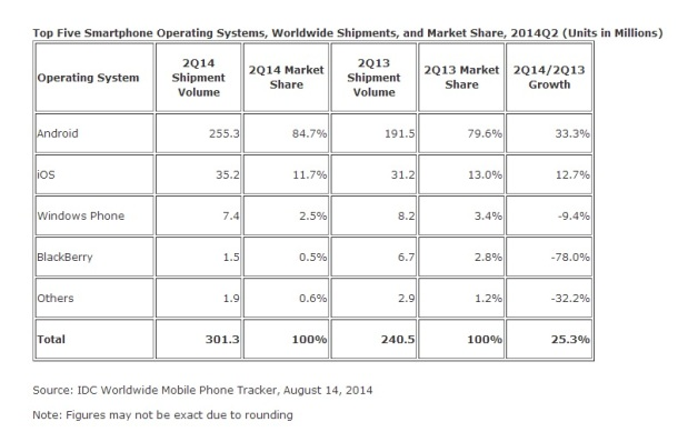 IDC-Worldwide-Mobile-Phone_Shipments-August-2014