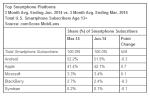 Top-Smartphone-Platforms-June-2014