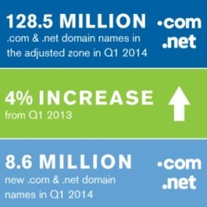 Verisign-Q1-2014-Domain-Brief