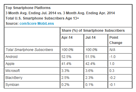 Top-Smartphone-Platforms-July-2014