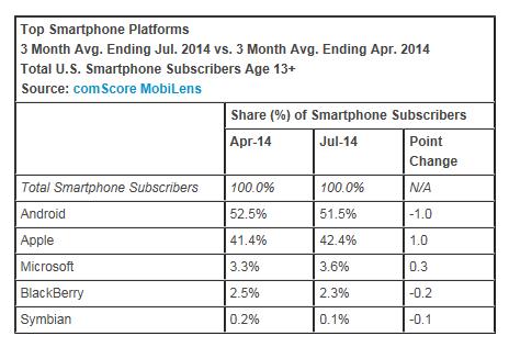 Top-Smartphone-Platforms-July-2014