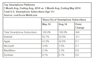 Top-Smartphone-Platforms-August-2014