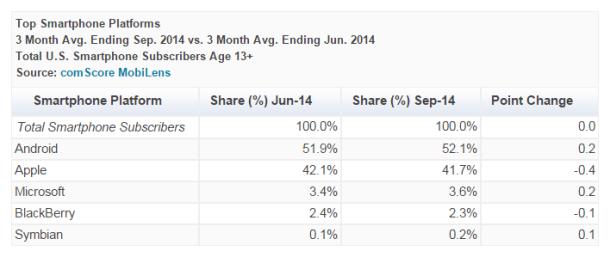 Top-Smartphone-Platforms-September-2014