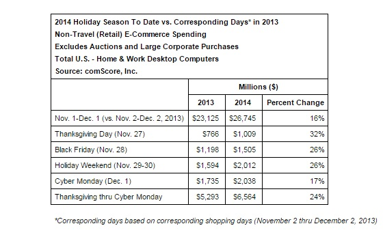 Cyber-Monday-E-Commerce-Spending-December-1-2014-comScore