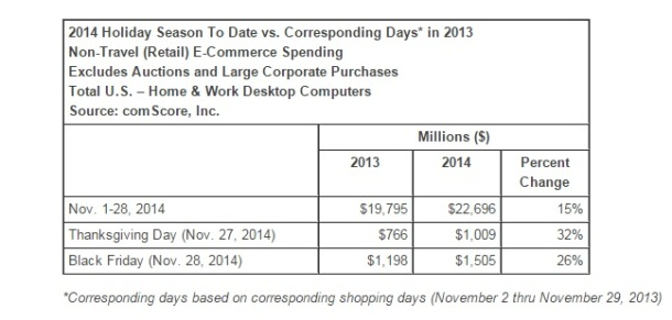 e-commerce-spending-2014-holiday-season-comScore-