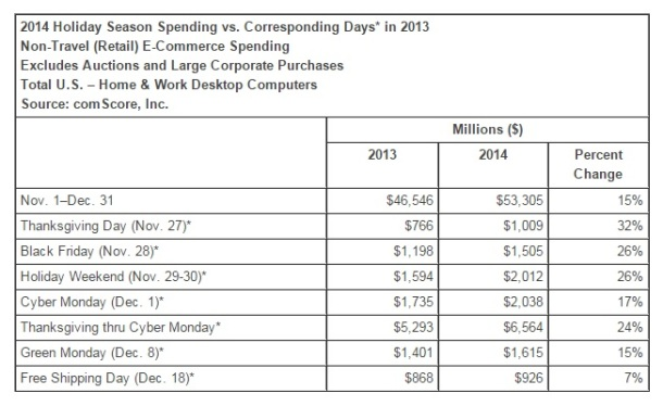2014-Holiday-season-spending-comScore