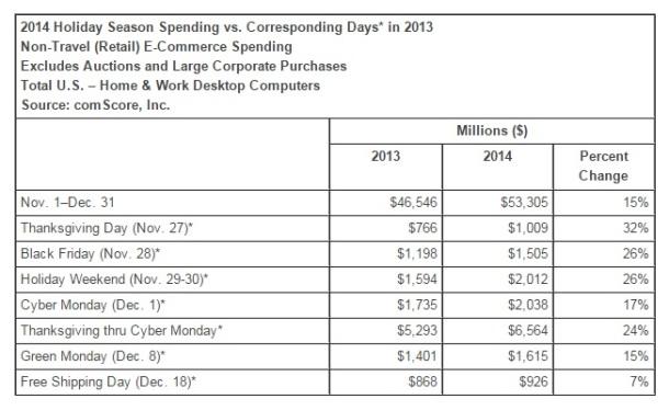 2014-Holiday-season-spending-comScore
