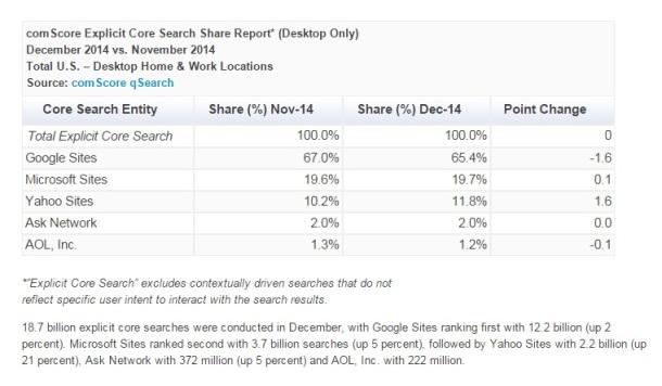 comScore-Explicit-Core-Search-Share-December-2014