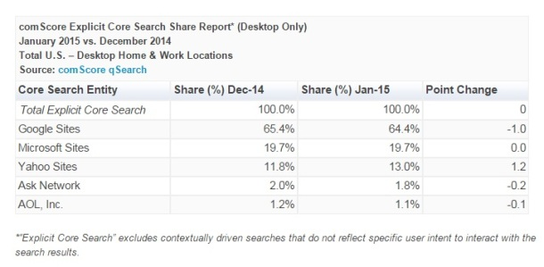 comScore-Explicit-Core-Search-Share-January-2015