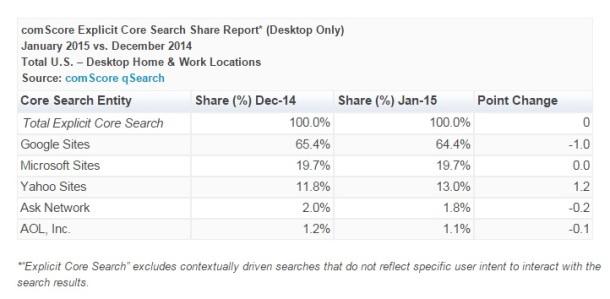comScore-Explicit-Core-Search-Share-January-2015