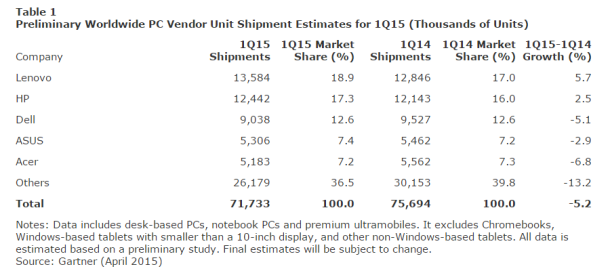 PC-Shipment-1Q15-Gartner-April-2015