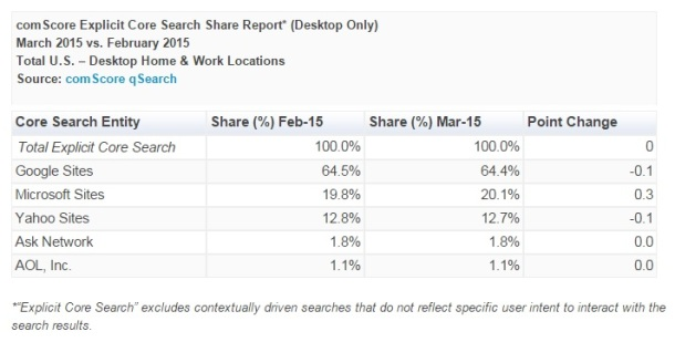 Search-Share-February-March-2015-Bing-Google-comScore-