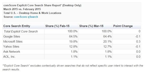 Search-Share-February-March-2015-Bing-Google-comScore-