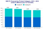 Worldwide-PC-Forecast-2013-2016-IDC