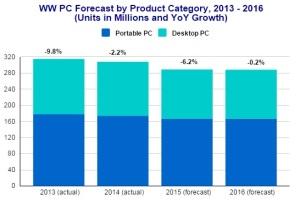 Worldwide-PC-Forecast-2013-2016-IDC