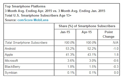 Top-Smartphone-Platforms-April-2015