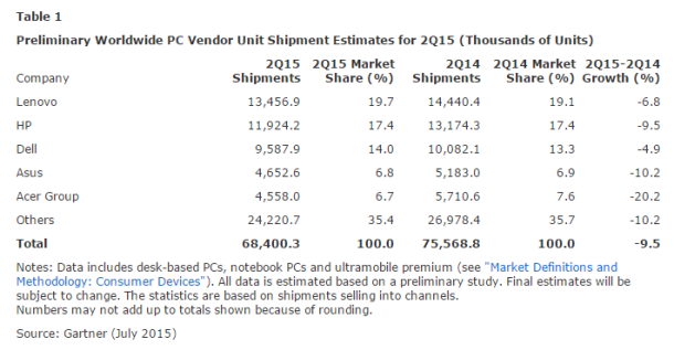 Gartner-worldwide-pc-shipment-2Q-2015