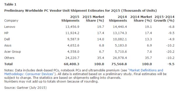Gartner-worldwide-pc-shipment-2Q-2015