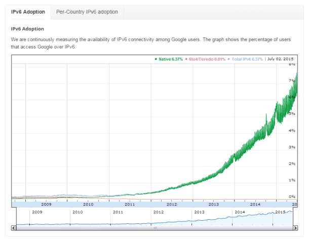 IPv6-Adoption-Google
