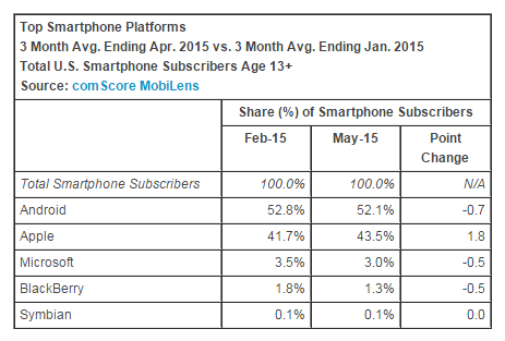 top-smartphone-platform-may-2015-comscore