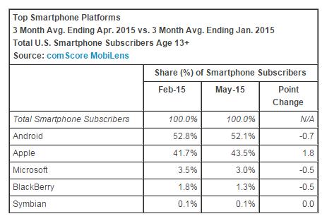 top-smartphone-platform-may-2015-comscore
