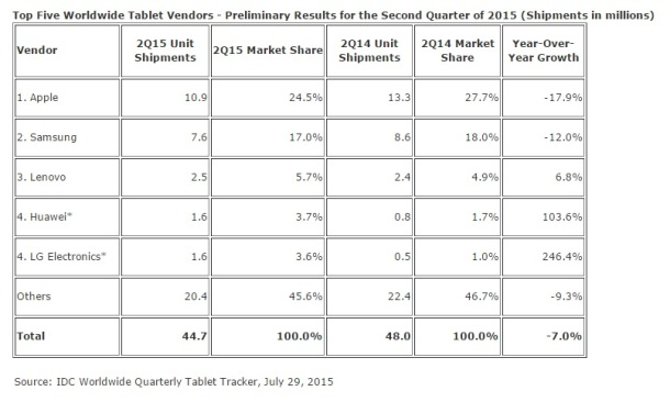 top-five-worldwide-tablet-vendors-q2-2015