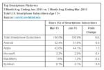 top-smartphone-platform-june-2015-comscore