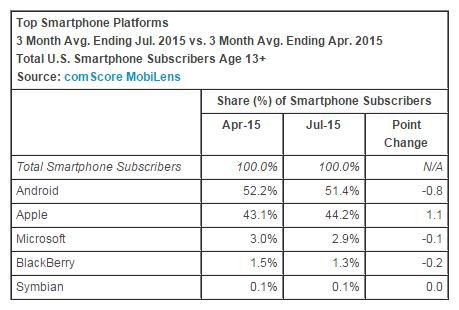 top-smartphone-platform-july-2015-comscore