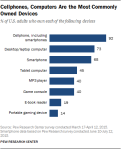 Pew-device-ownership-US-2015