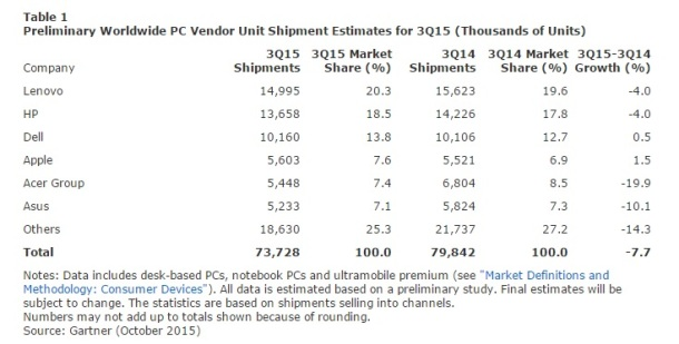 Preliminary-Worldwide-PC-Vendor-Unit-Shipment-Estimates-3Q-15-Gartner-October-2015