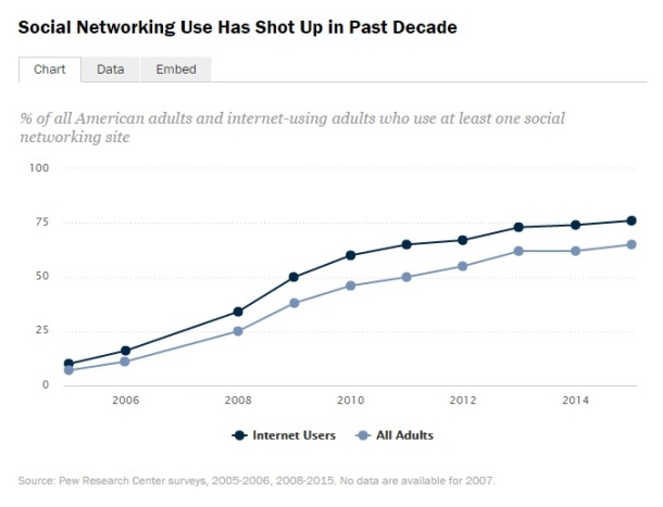 Social-Networking-Use-Pew-Research-Center-2005-2015