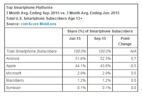 top-smartphone-platforms-september-2015-comscore