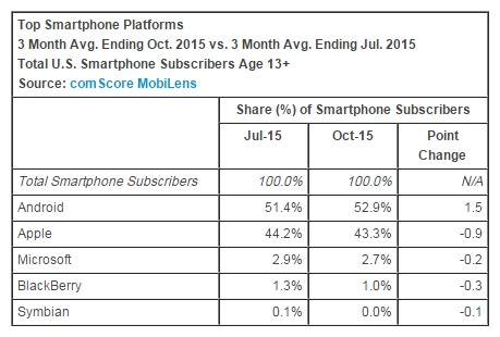 top-smartphone-platforms-october-2015-comscore