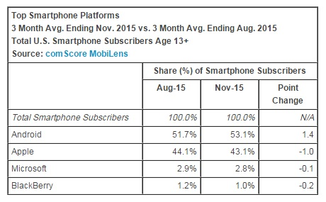 top-smartphone-platforms-november-2015-comscore
