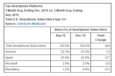 top-smartphone-platforms-desember-2015-comscore