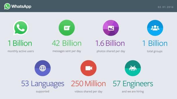 WhatsApp-one-billion-users